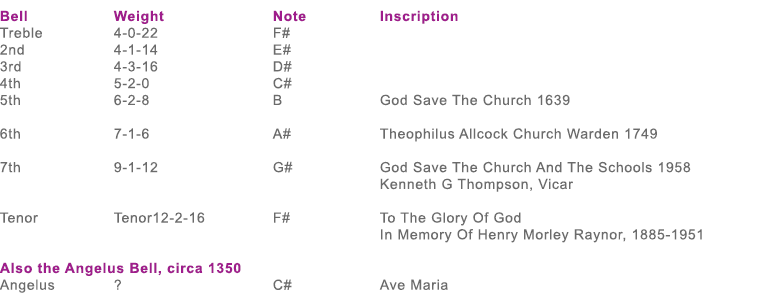 Specifications of the bells